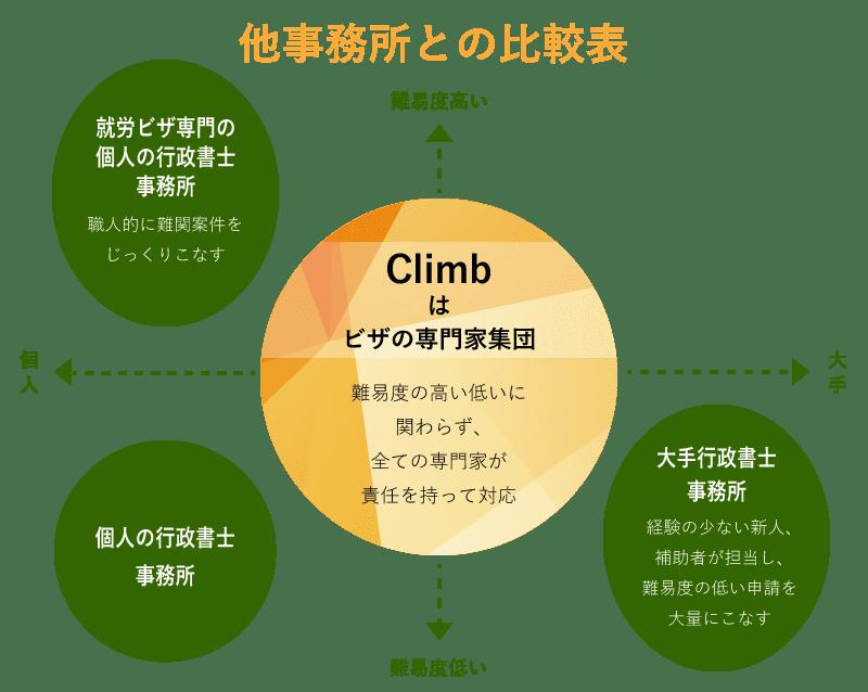 他事務所とClimbの比較