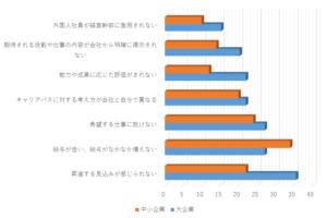 日本企業への不満